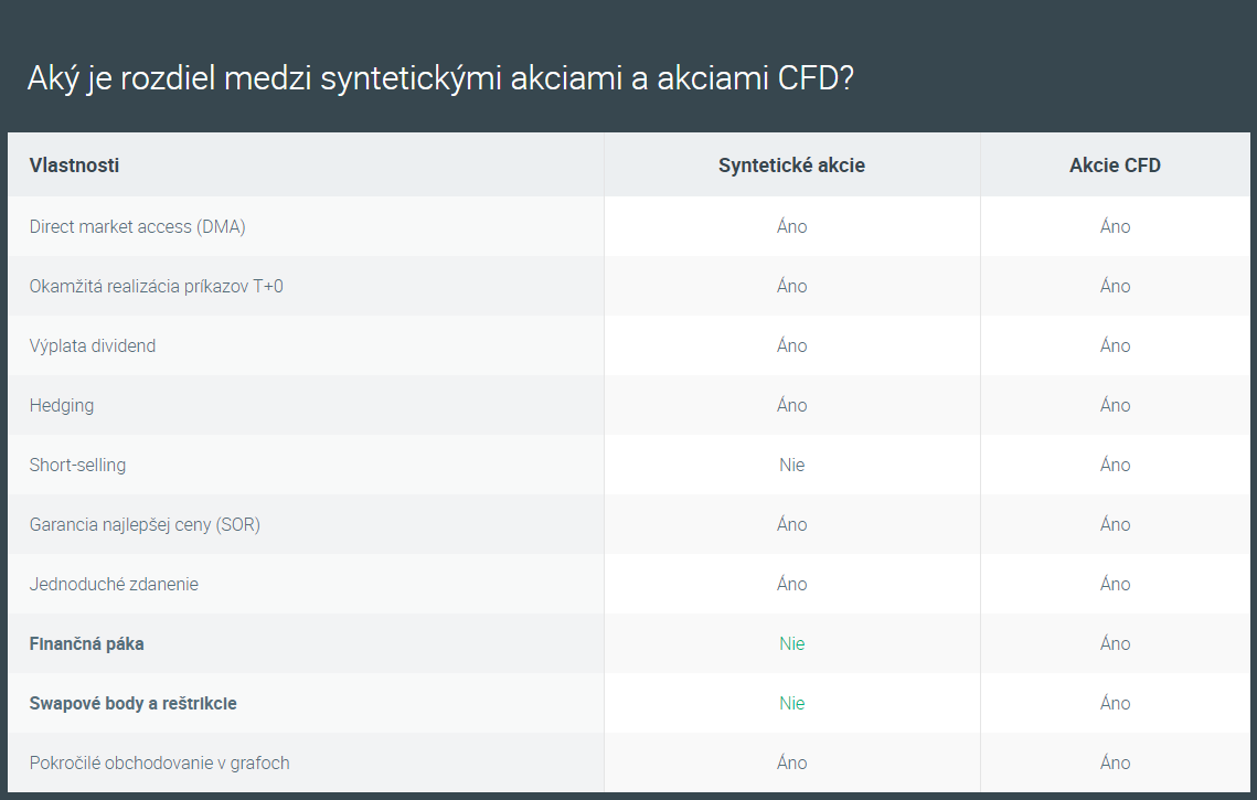 Rozdiel medzi akciami CFD a syntetickými akciami