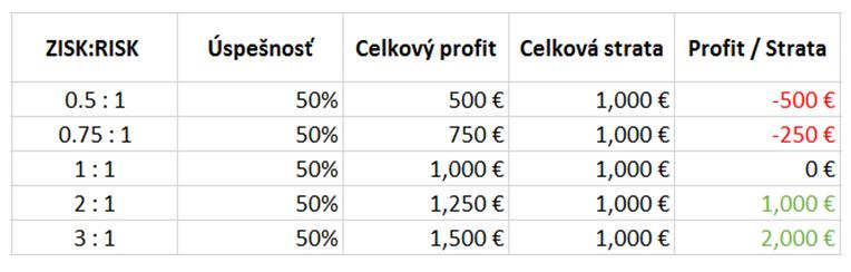 RRR risk reward ration pomer zisk:risk