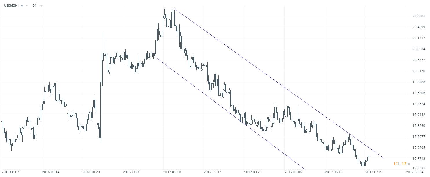 USDMXN se pohybuje od začátku roku 2017 v klesajícím trendu