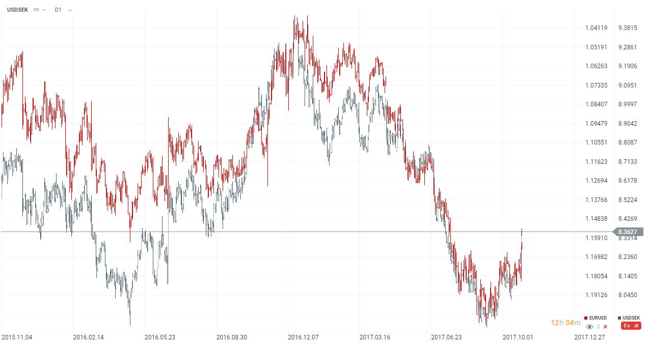 medzi EURUSD a USDSEK je záporná korelácia