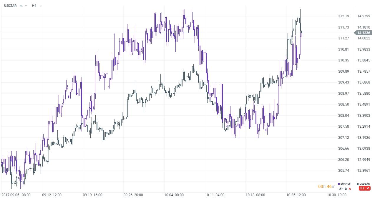 Maďarský forint (EURHUF) sa pohyboval rovnakým smerom ako juhoafrický rand (USDZAR).